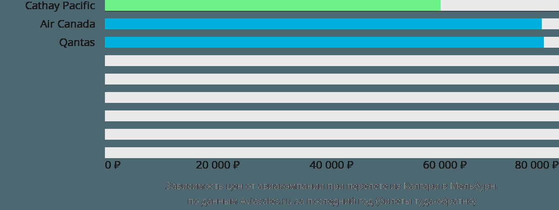 Динамика цен в зависимости от авиакомпании, совершающей перелет из Калгари в Мельбурн