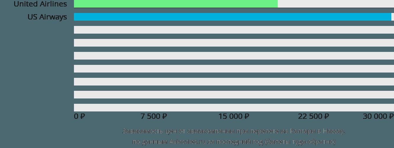Динамика цен в зависимости от авиакомпании, совершающей перелет из Калгари в Нассау