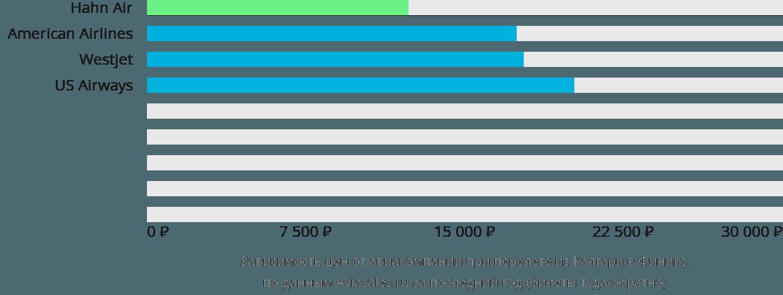 Динамика цен в зависимости от авиакомпании, совершающей перелет из Калгари в Финикс