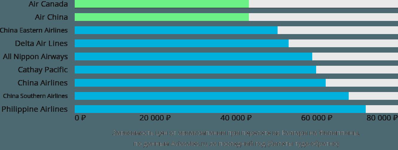 Динамика цен в зависимости от авиакомпании, совершающей перелёт из Калгари на Филиппины