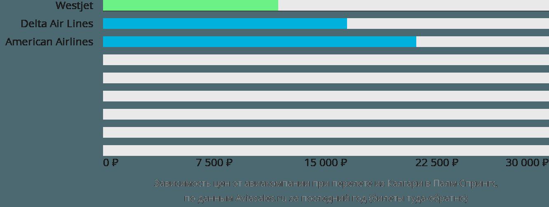 Динамика цен в зависимости от авиакомпании, совершающей перелет из Калгари в Палм-Спрингс