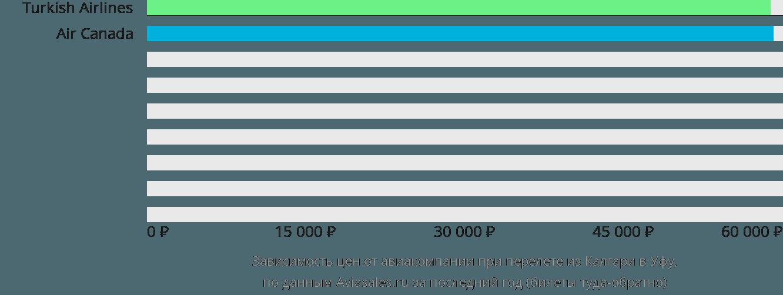 Динамика цен в зависимости от авиакомпании, совершающей перелет из Калгари в Уфу