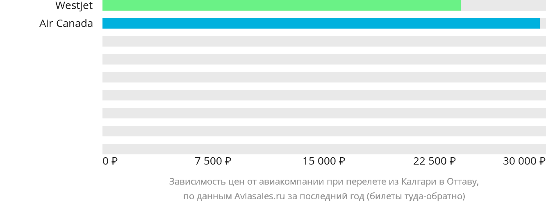 Динамика цен в зависимости от авиакомпании, совершающей перелет из Калгари в Оттаву