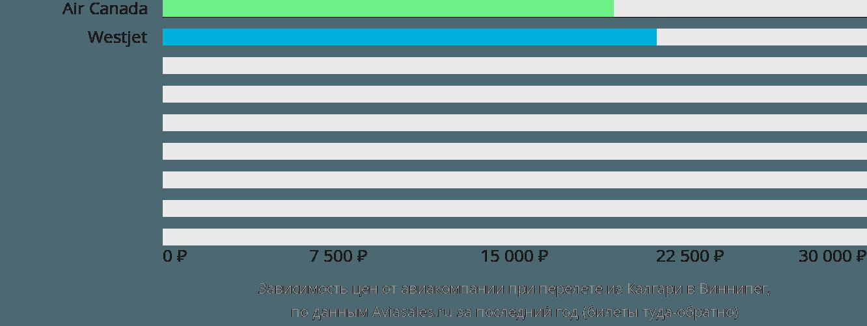 Динамика цен в зависимости от авиакомпании, совершающей перелет из Калгари в Виннипег