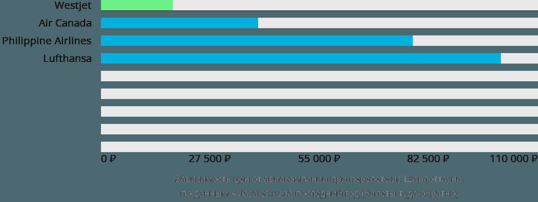 Динамика цен в зависимости от авиакомпании, совершающей перелет из Шарлоттауна