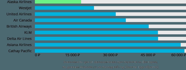 Динамика цен в зависимости от авиакомпании, совершающей перелет из Виктории