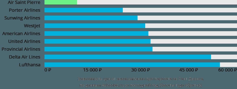 Динамика цен в зависимости от авиакомпании, совершающей перелет из Сент-Джонса