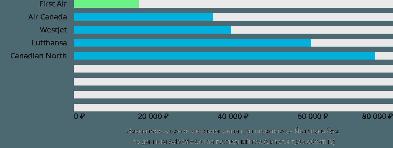 Динамика цен в зависимости от авиакомпании, совершающей перелет из Йеллоунайфа