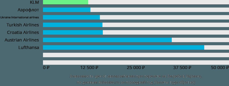 Динамика цен в зависимости от авиакомпании, совершающей перелет из Загреба в Украину