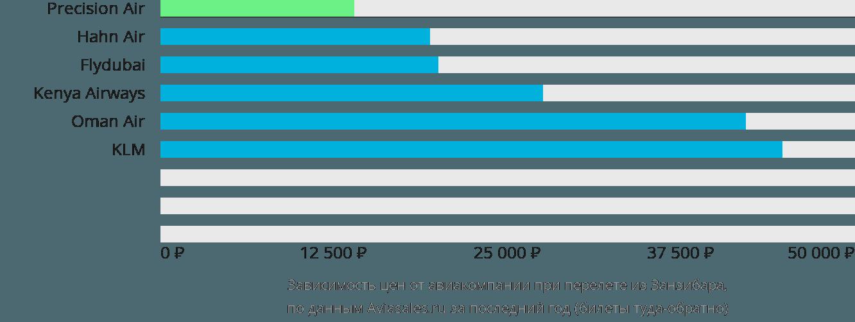 Динамика цен в зависимости от авиакомпании, совершающей перелет из Занзибара