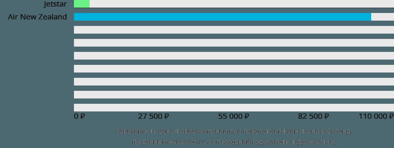 Динамика цен в зависимости от авиакомпании, совершающей перелет из Куинстауна в Окленд