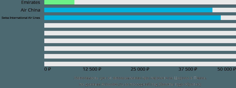 Динамика цен в зависимости от авиакомпании, совершающей перелет из Цюриха в Пекин