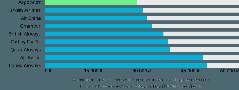Динамика цен в зависимости от авиакомпании, совершающей перелет из Цюриха в Бангкок