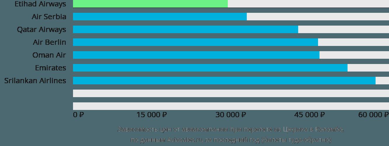 Динамика цен в зависимости от авиакомпании, совершающей перелет из Цюриха в Коломбо
