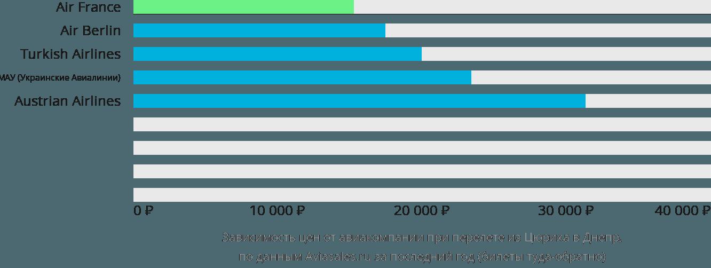Динамика цен в зависимости от авиакомпании, совершающей перелет из Цюриха в Днепр