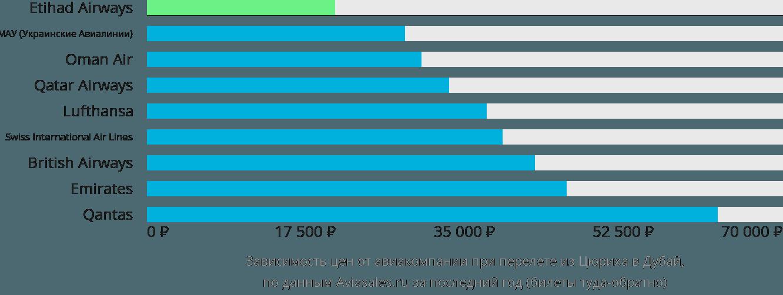 Динамика цен в зависимости от авиакомпании, совершающей перелет из Цюриха в Дубай