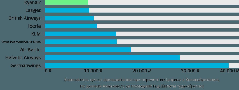 Динамика цен в зависимости от авиакомпании, совершающей перелет из Цюриха в Великобританию