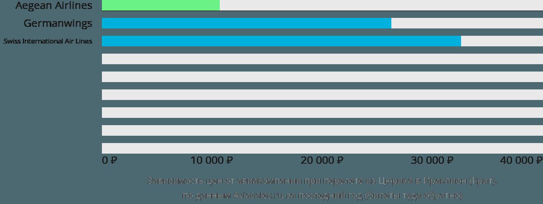 Динамика цен в зависимости от авиакомпании, совершающей перелет из Цюриха в Ираклион (Крит)