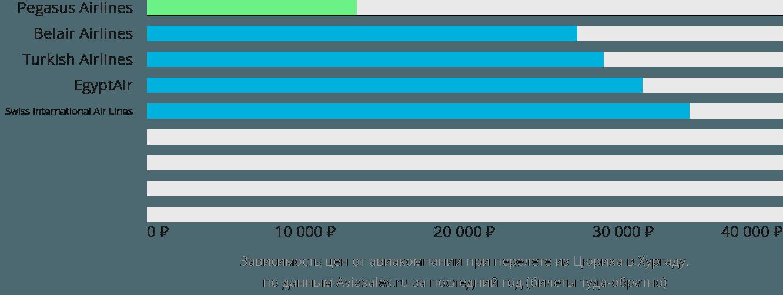 Динамика цен в зависимости от авиакомпании, совершающей перелет из Цюриха в Хургаду