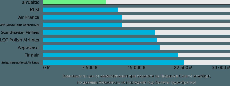 Динамика цен в зависимости от авиакомпании, совершающей перелет из Цюриха в Санкт-Петербург