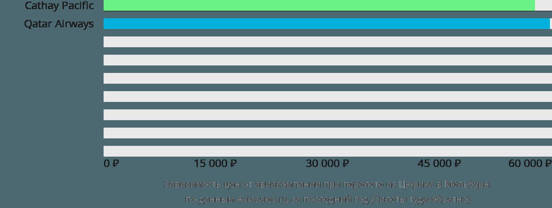 Динамика цен в зависимости от авиакомпании, совершающей перелет из Цюриха в Мельбурн