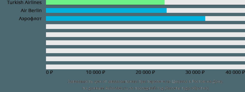 Динамика цен в зависимости от авиакомпании, совершающей перелет из Цюриха в Ростов-на-Дону