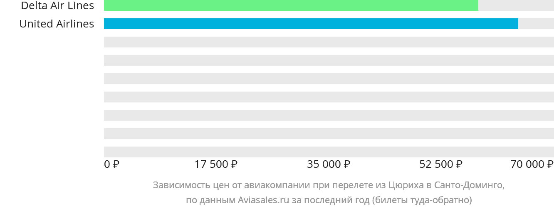 Динамика цен в зависимости от авиакомпании, совершающей перелет из Цюриха в Санто-Доминго