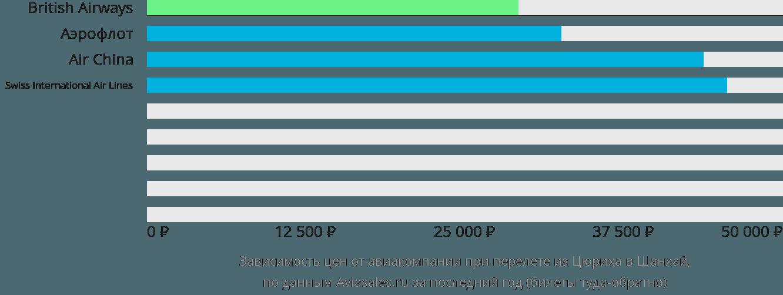Динамика цен в зависимости от авиакомпании, совершающей перелет из Цюриха в Шанхай