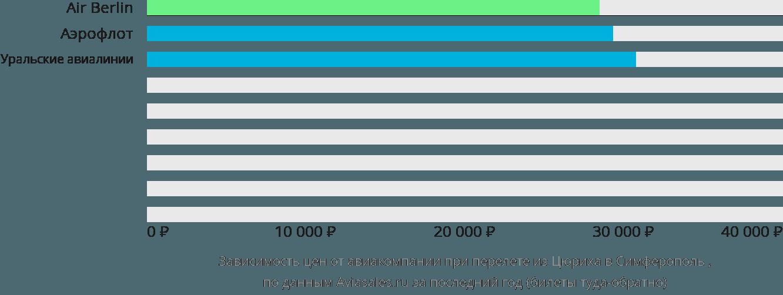 Динамика цен в зависимости от авиакомпании, совершающей перелет из Цюриха в Симферополь