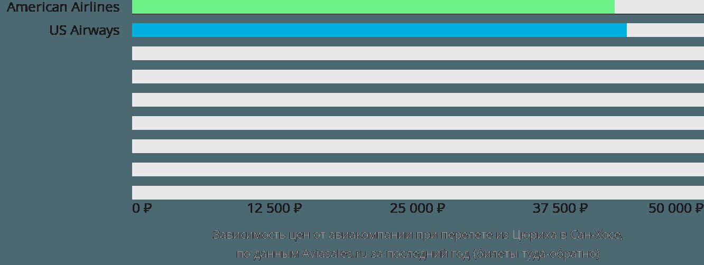 Динамика цен в зависимости от авиакомпании, совершающей перелет из Цюриха в Сан-Хосе