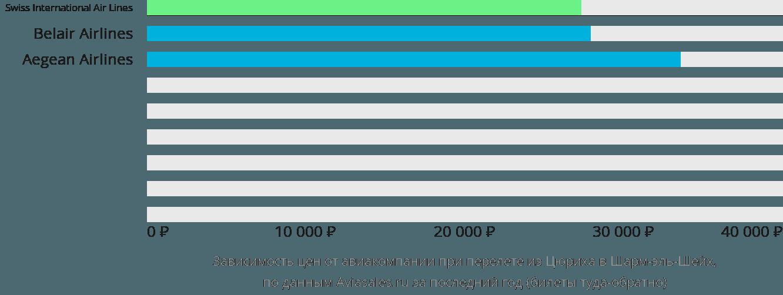 Динамика цен в зависимости от авиакомпании, совершающей перелет из Цюриха в Шарм-эль-Шейх