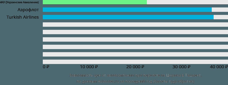 Динамика цен в зависимости от авиакомпании, совершающей перелет из Цюриха в Ташкент