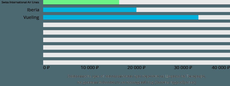 Динамика цен в зависимости от авиакомпании, совершающей перелет из Цюриха на Тенерифе