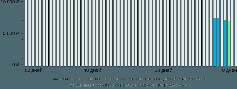 Динамика цен в зависимости от количества оставшихся дней до вылета в Баткен