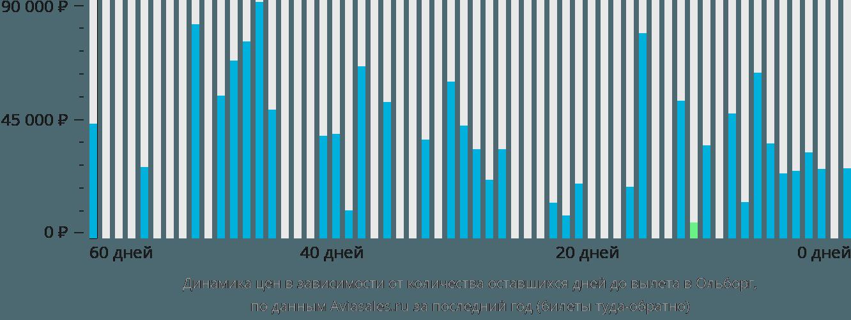 Динамика цен в зависимости от количества оставшихся дней до вылета в Ольборг