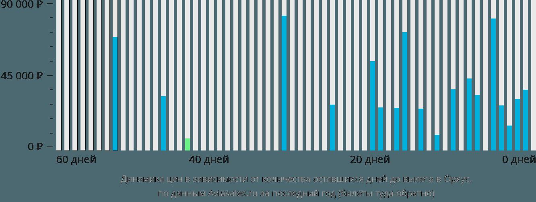 Динамика цен в зависимости от количества оставшихся дней до вылета в Орхус