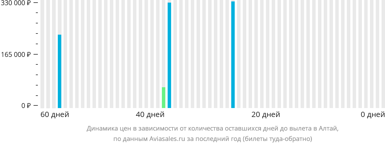 Динамика цен в зависимости от количества оставшихся дней до вылета в Алтай
