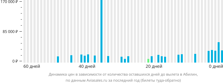 Динамика цен в зависимости от количества оставшихся дней до вылета в Абилин
