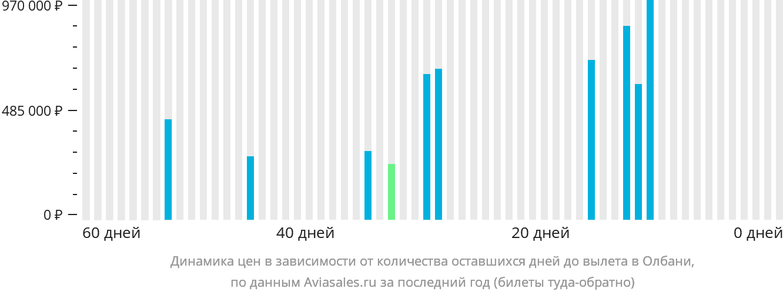 Динамика цен в зависимости от количества оставшихся дней до вылета Олбани