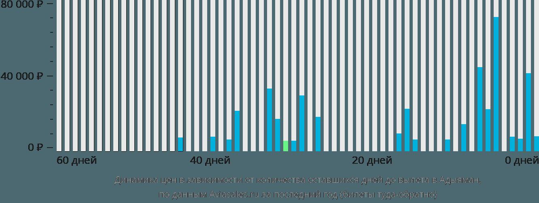 Динамика цен в зависимости от количества оставшихся дней до вылета в Адыяман
