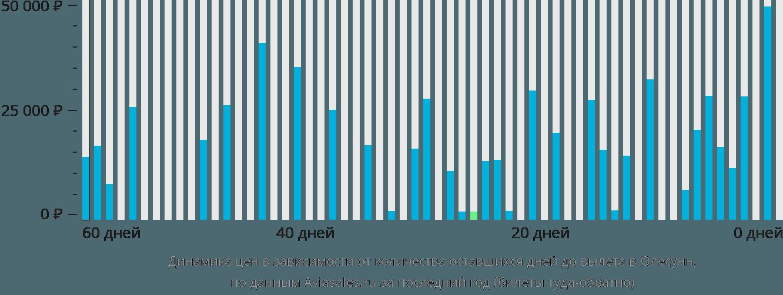 Динамика цен в зависимости от количества оставшихся дней до вылета в Олесунн