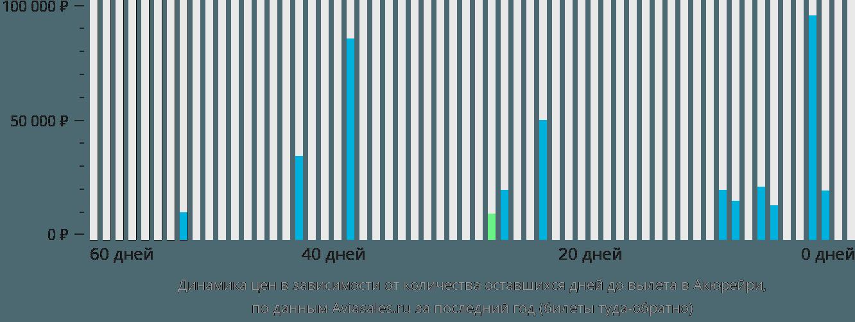 Динамика цен в зависимости от количества оставшихся дней до вылета в Акюрейри