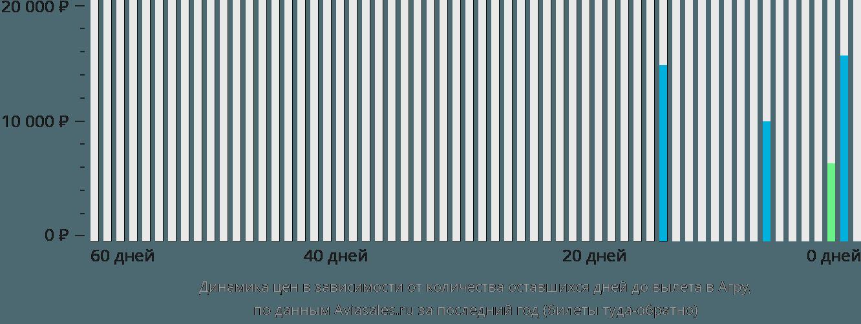 Динамика цен в зависимости от количества оставшихся дней до вылета в Агру