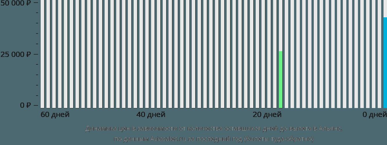Динамика цен в зависимости от количества оставшихся дней до вылета в Альянс