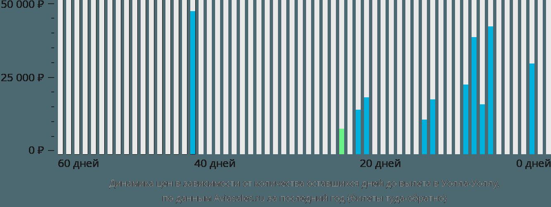 Динамика цен в зависимости от количества оставшихся дней до вылета в Уолла Уолла