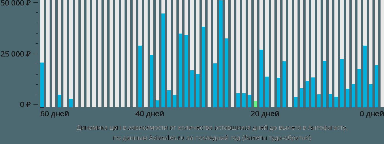 Динамика цен в зависимости от количества оставшихся дней до вылета в Антофагасту