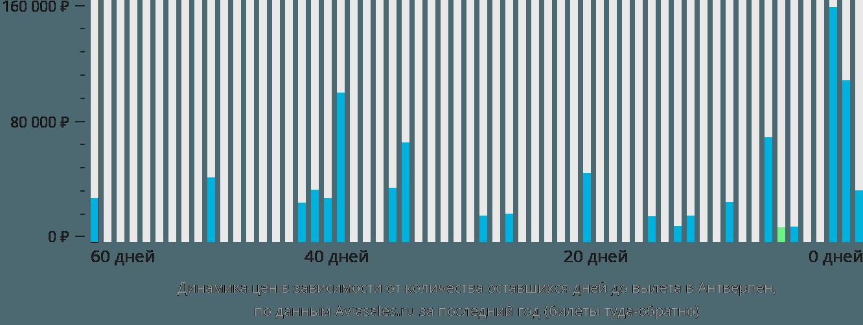 Динамика цен в зависимости от количества оставшихся дней до вылета в Антверпен