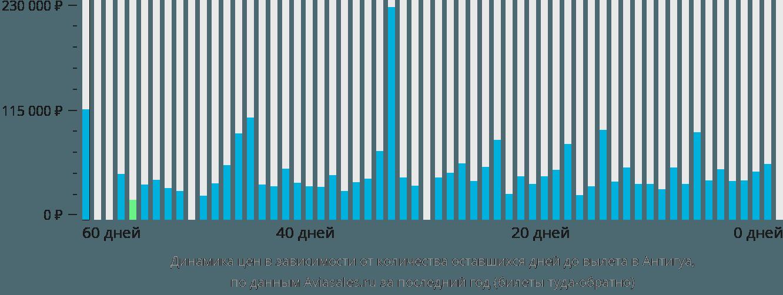 Динамика цен в зависимости от количества оставшихся дней до вылета в Антигуа