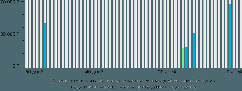 Динамика цен в зависимости от количества оставшихся дней до вылета в Анденес
