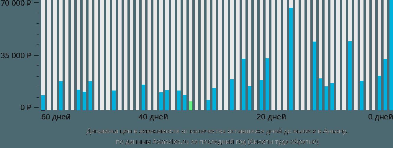 Динамика цен в зависимости от количества оставшихся дней до вылета в Анкону